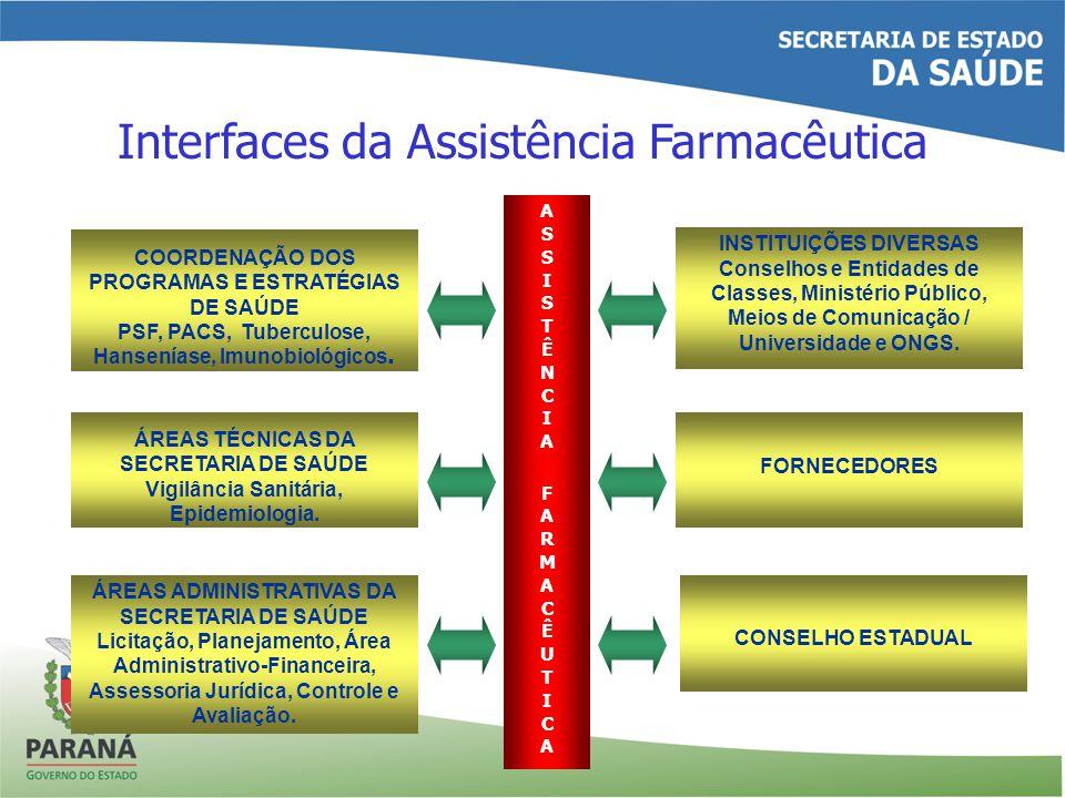 COORDENAÇÃO DOS PROGRAMAS E ESTRATÉGIAS DE SAÚDE PSF, PACS, Tuberculose, Hanseníase, Imunobiológicos.