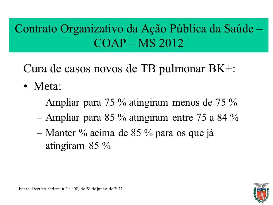 Contrato Organizativo da Ação Pública da Saúde – COAP – MS 2012 Cura de casos novos de TB pulmonar BK+: Meta: –Ampliar para 75 % atingiram menos de 75