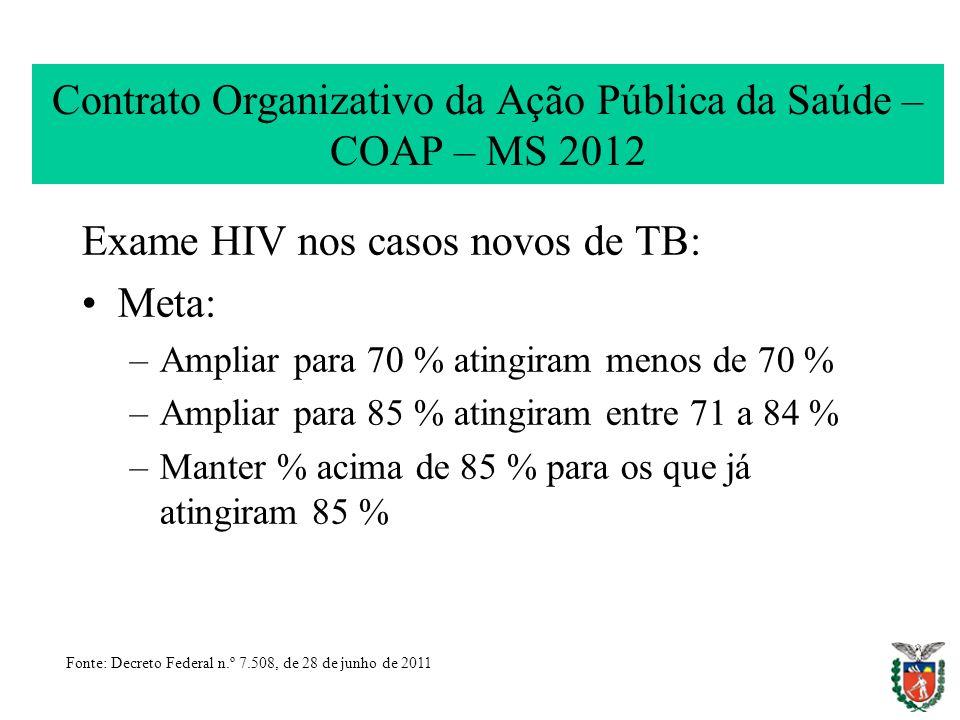 Contrato Organizativo da Ação Pública da Saúde – COAP – MS 2012 Exame HIV nos casos novos de TB: Meta: –Ampliar para 70 % atingiram menos de 70 % –Amp