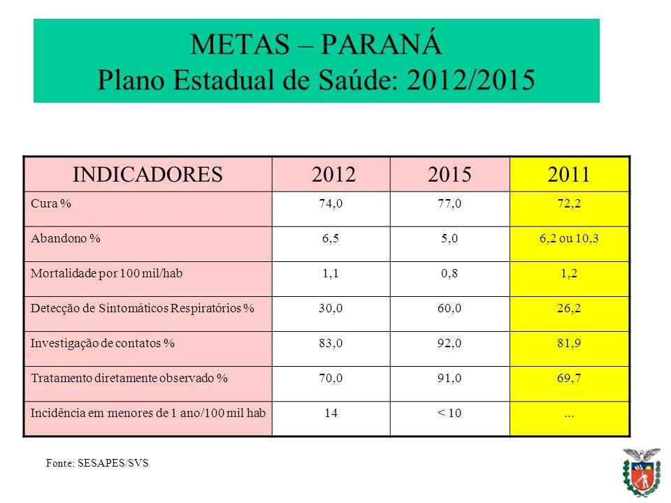 METAS – PARANÁ Plano Estadual de Saúde: 2012/2015 Fonte: SESAPES/SVS INDICADORES 201220152011 Cura %74,077,072,2 Abandono %6,55,06,2 ou 10,3 Mortalida