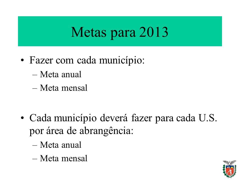 Metas para 2013 Fazer com cada município: –Meta anual –Meta mensal Cada município deverá fazer para cada U.S. por área de abrangência: –Meta anual –Me