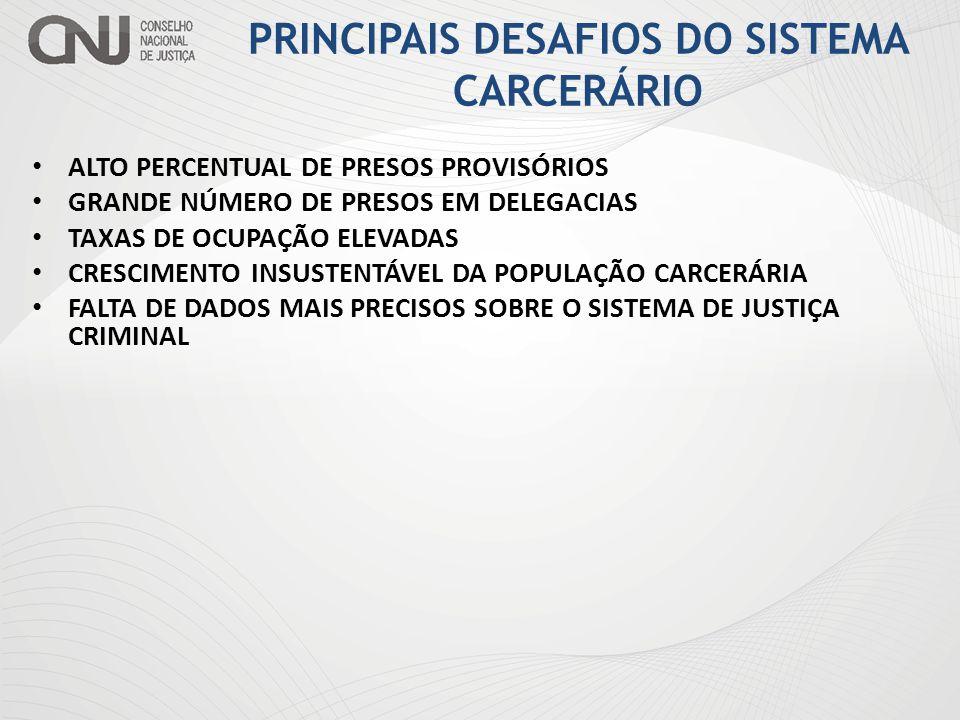 ALTO PERCENTUAL DE PRESOS PROVISÓRIOS GRANDE NÚMERO DE PRESOS EM DELEGACIAS TAXAS DE OCUPAÇÃO ELEVADAS CRESCIMENTO INSUSTENTÁVEL DA POPULAÇÃO CARCERÁRIA FALTA DE DADOS MAIS PRECISOS SOBRE O SISTEMA DE JUSTIÇA CRIMINAL PRINCIPAIS DESAFIOS DO SISTEMA CARCERÁRIO