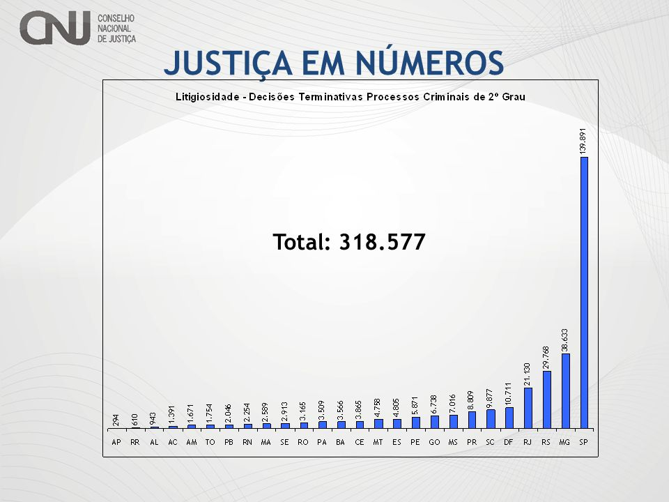 JUSTIÇA EM NÚMEROS Total: 318.577