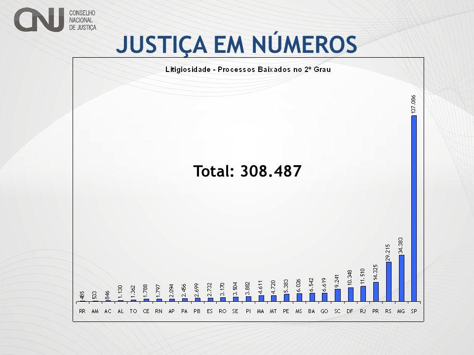 JUSTIÇA EM NÚMEROS Total: 308.487