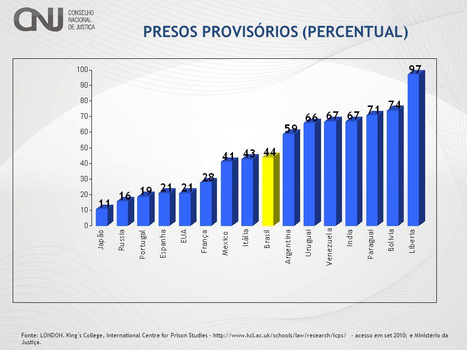 SISTEMA CARCERÁRIO BRASILEIRO Fonte: Ministério da Justiça – SET.2010 Total = 494.598 CONDENADOS PROVISÓRIOS