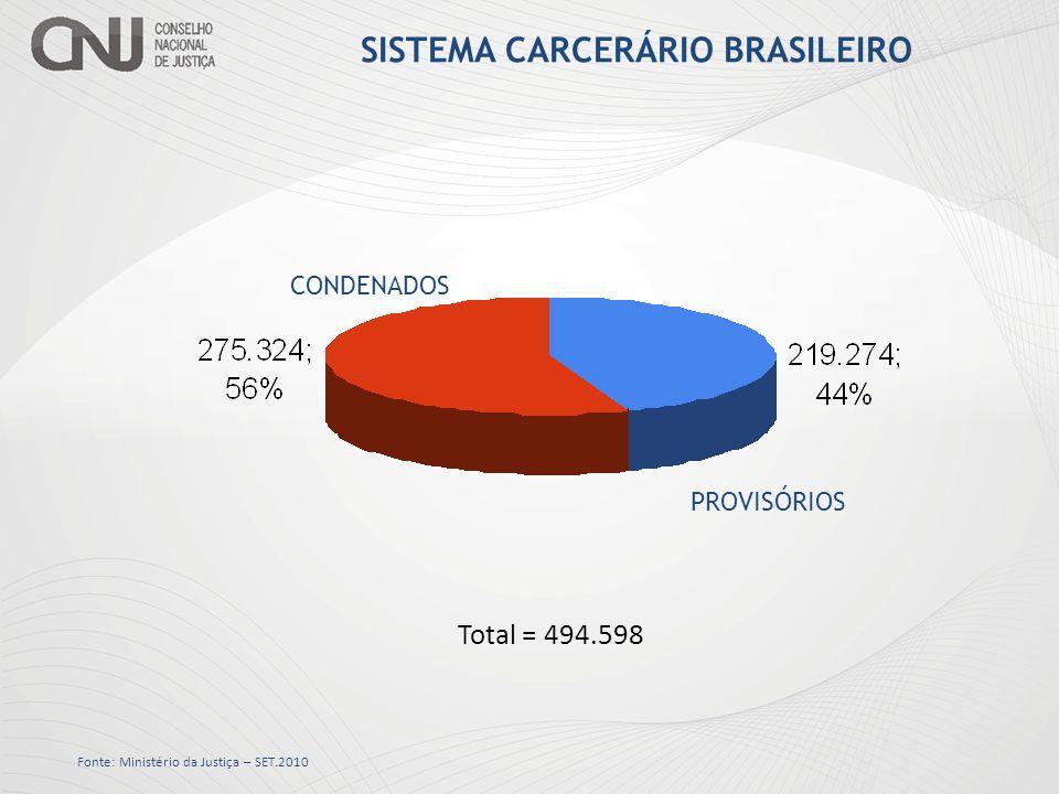 POPULAÇÃO CARCERÁRIA NOS ESTADOS Total – 494.598 Fonte: Ministério da Justiça – SET. 2010