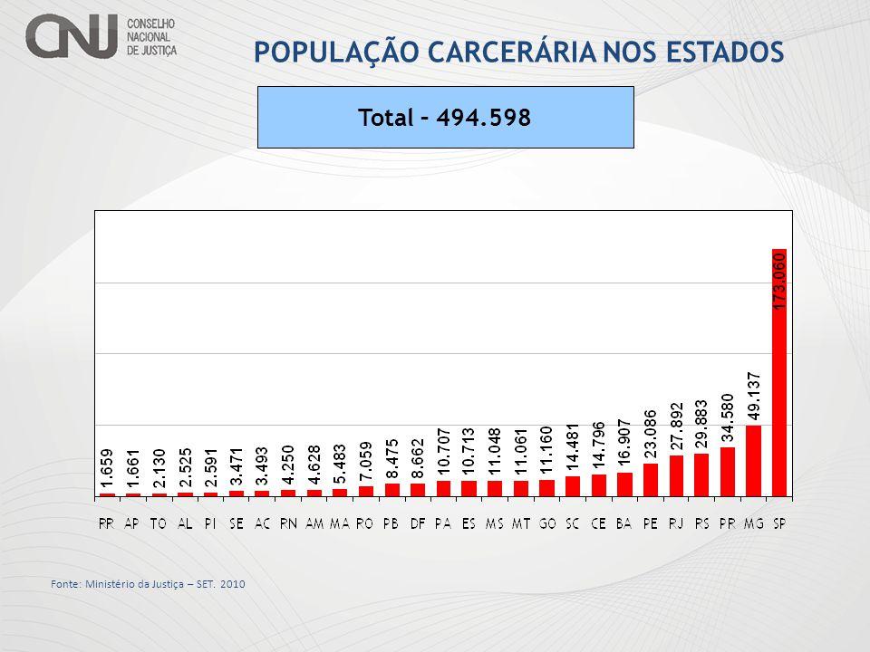 SÉRIE HISTÓRICA – POPULAÇÃO CARCERÁRIA Fonte: INFOPEN Ministério da Justiça.