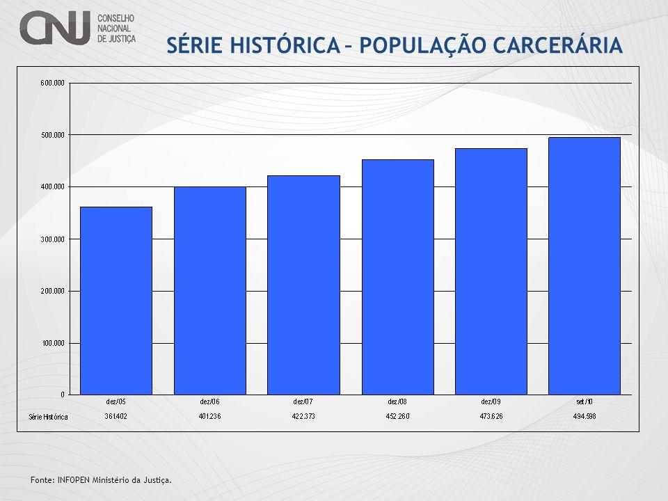 SÉRIE HISTÓRICA – POPULAÇÃO CARCERÁRIA Fonte: INFOPEN Ministério da Justiça. 36,86%