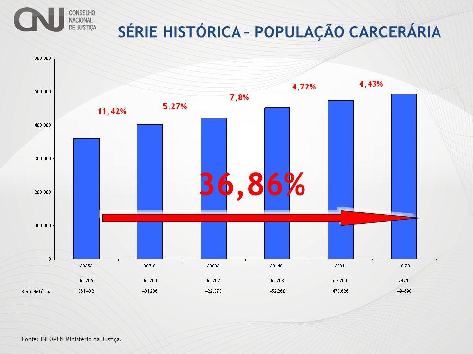 Os dados relativos à população carcerária são analisados pelo DEPEN do Ministério da Justiça.