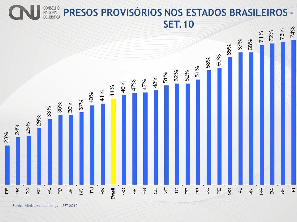 Fonte: Ministério da Justiça – SET.2010 PRESOS PROVISÓRIOS NOS ESTADOS BRASILEIROS – SET.10