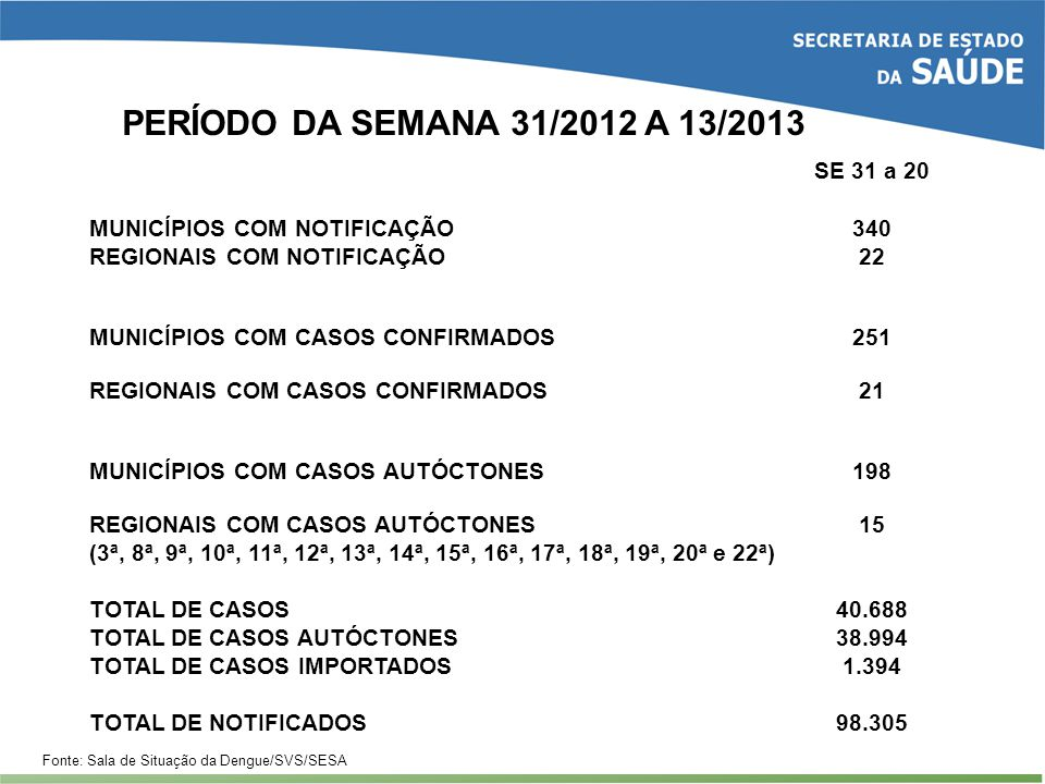 PERÍODO DA SEMANA 31/2012 A 13/2013 Fonte: Sala de Situação da Dengue/SVS/SESA SE 31 a 20 MUNICÍPIOS COM NOTIFICAÇÃO340 REGIONAIS COM NOTIFICAÇÃO22 MU
