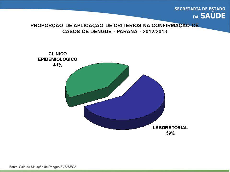 PROPORÇÃO DE APLICAÇÃO DE CRITÉRIOS NA CONFIRMAÇÃO DE CASOS DE DENGUE - PARANÁ - 2012/2013 Fonte: Sala de Situação da Dengue/SVS/SESA