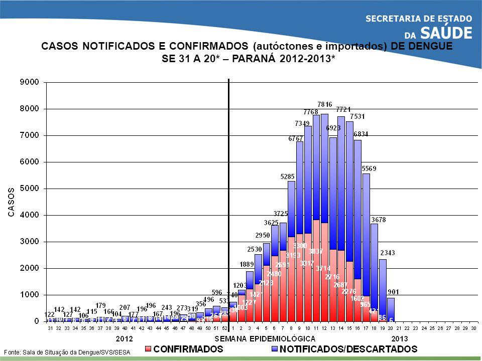CASOS NOTIFICADOS E CONFIRMADOS (autóctones e importados) DE DENGUE SE 31 A 20* – PARANÁ 2012-2013*