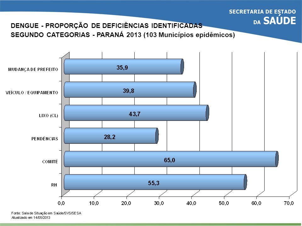 DENGUE - PROPORÇÃO DE DEFICIÊNCIAS IDENTIFICADAS SEGUNDO CATEGORIAS - PARANÁ 2013 (103 Municípios epidêmicos)