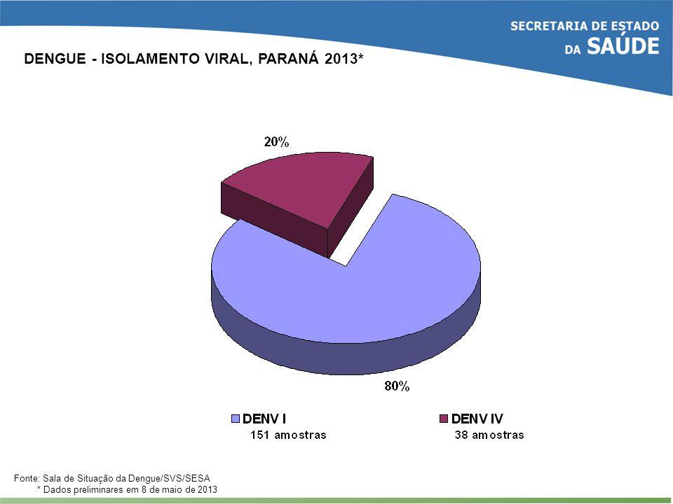 DENGUE - ISOLAMENTO VIRAL, PARANÁ 2013* Fonte: Sala de Situação da Dengue/SVS/SESA * Dados preliminares em 8 de maio de 2013