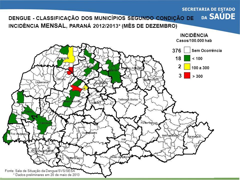 2 18 3 < 100 100 a 300 > 300 Sem Ocorrência INCIDÊNCIA Casos/100.000 hab 376 Fonte: Sala de Situação da Dengue/SVS/SESA * Dados preliminares em 20 de
