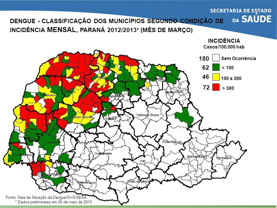 46 62 72 < 100 100 a 300 > 300 Sem Ocorrência INCIDÊNCIA Casos/100.000 hab 180 Fonte: Sala de Situação da Dengue/SVS/SESA * Dados preliminares em 20 d