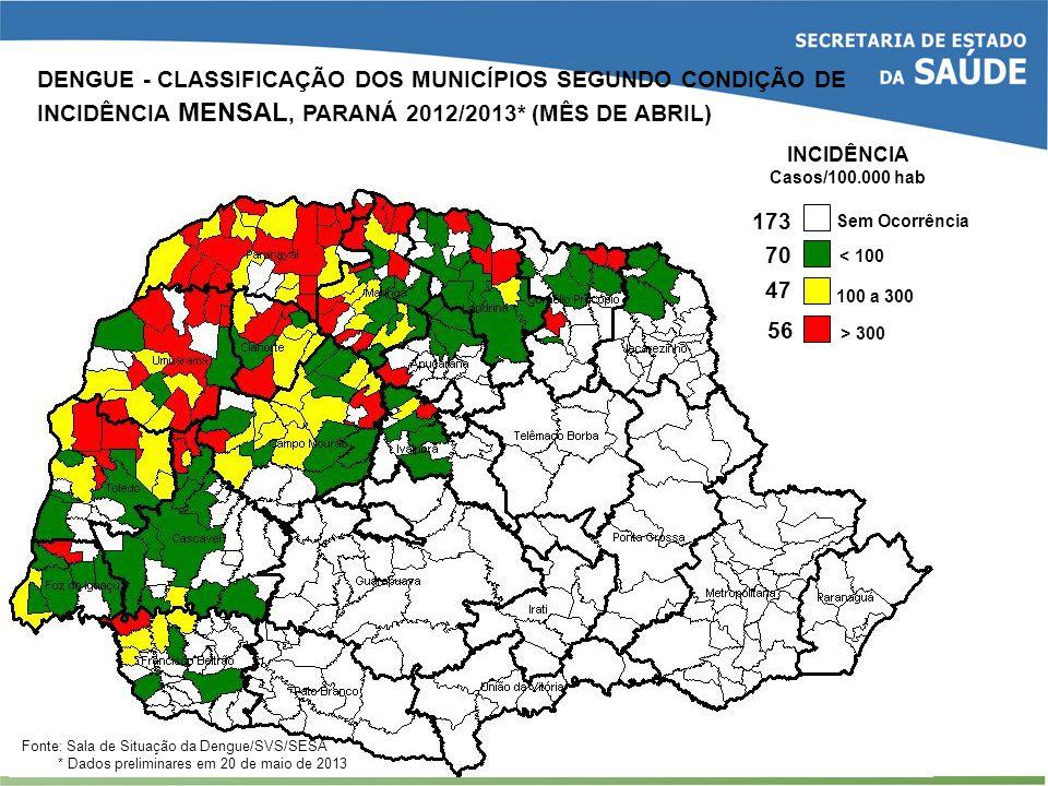 47 70 56 < 100 100 a 300 > 300 Sem Ocorrência INCIDÊNCIA Casos/100.000 hab 173 Fonte: Sala de Situação da Dengue/SVS/SESA * Dados preliminares em 20 d