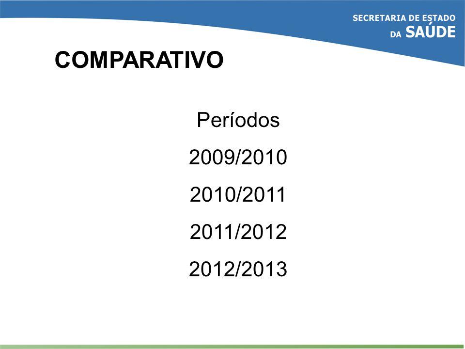 COMPARATIVO Períodos 2009/2010 2010/2011 2011/2012 2012/2013
