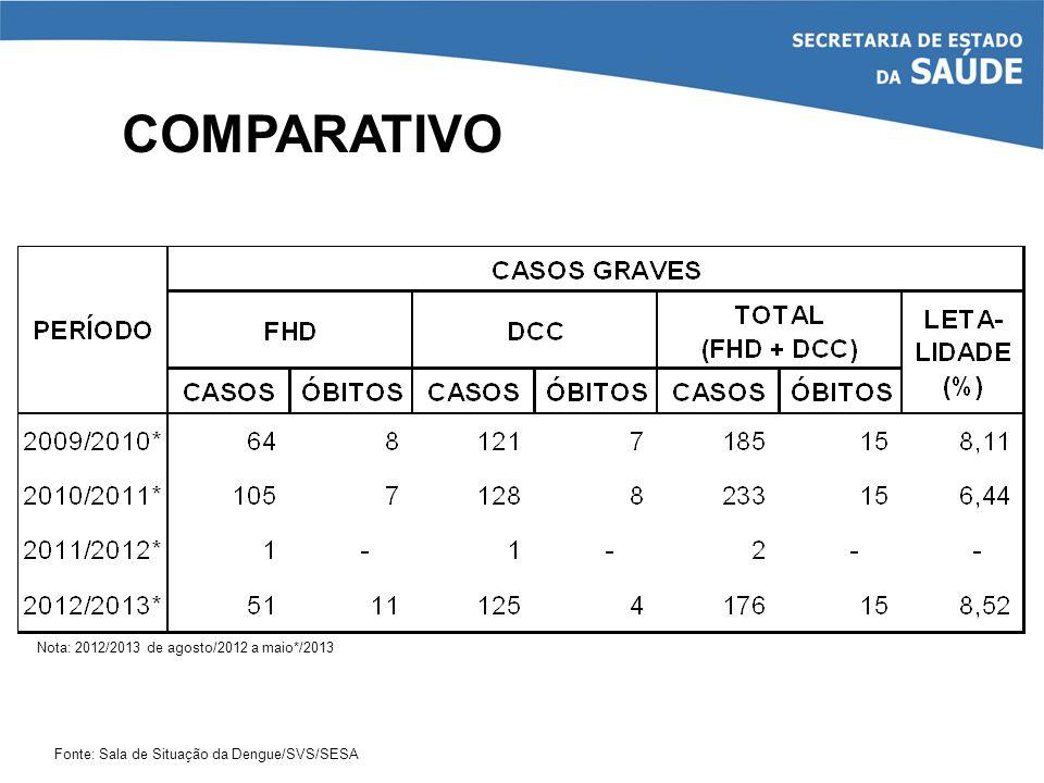 COMPARATIVO Fonte: Sala de Situação da Dengue/SVS/SESA Nota: 2012/2013 de agosto/2012 a maio*/2013