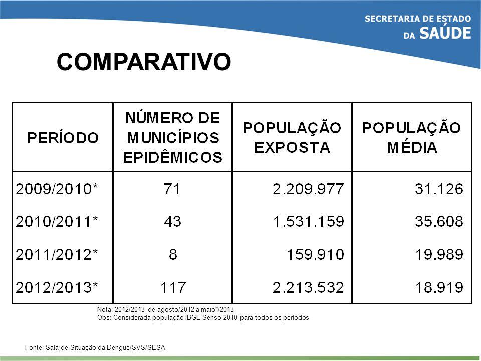 COMPARATIVO Fonte: Sala de Situação da Dengue/SVS/SESA Nota: 2012/2013 de agosto/2012 a maio*/2013 Obs: Considerada população IBGE Senso 2010 para tod