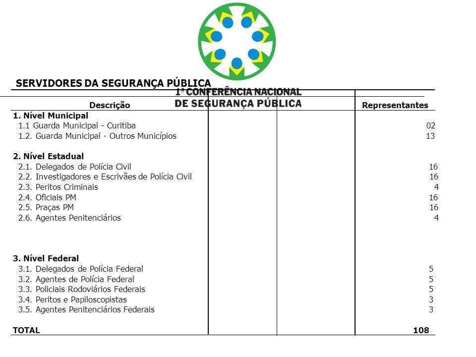 SERVIDORES DA SEGURANÇA PÚBLICA Descrição Representantes 1. Nível Municipal 1.1 Guarda Municipal - Curitiba 02 1.2. Guarda Municipal - Outros Municípi