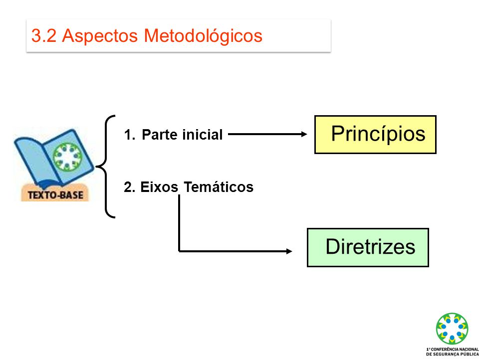 3.2 Aspectos Metodológicos 1.Parte inicial 2. Eixos Temáticos Princípios Diretrizes