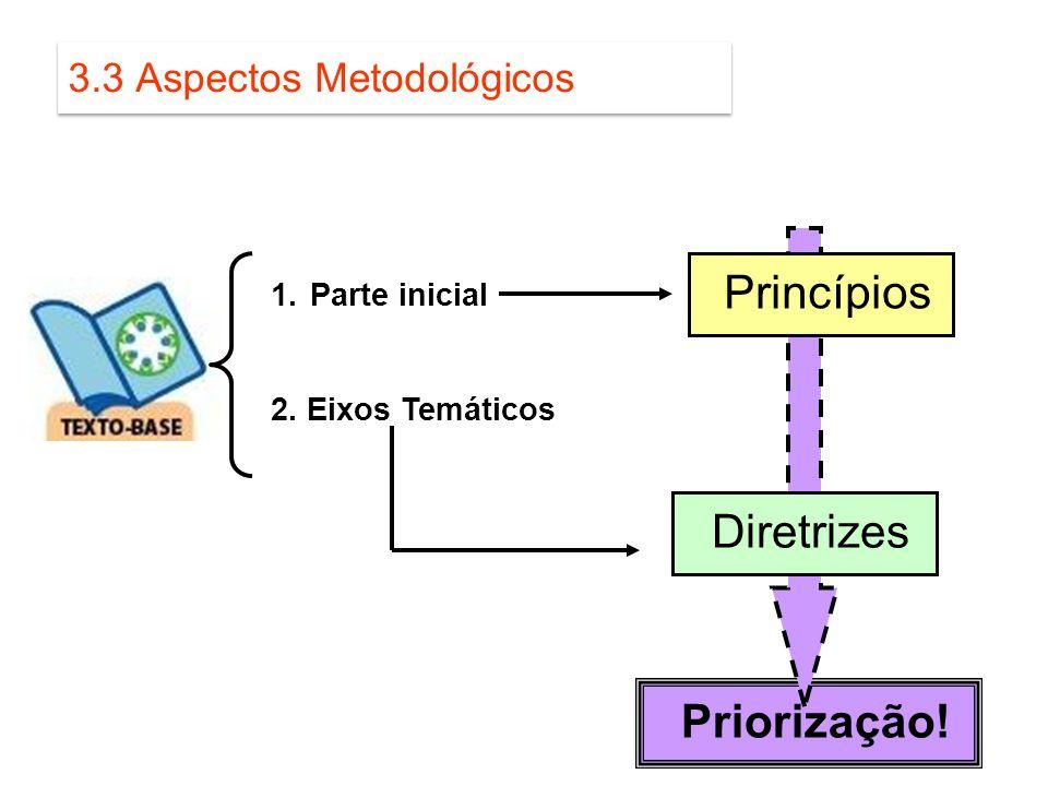 Priorização! 3.3 Aspectos Metodológicos 1.Parte inicial 2. Eixos Temáticos Princípios Diretrizes