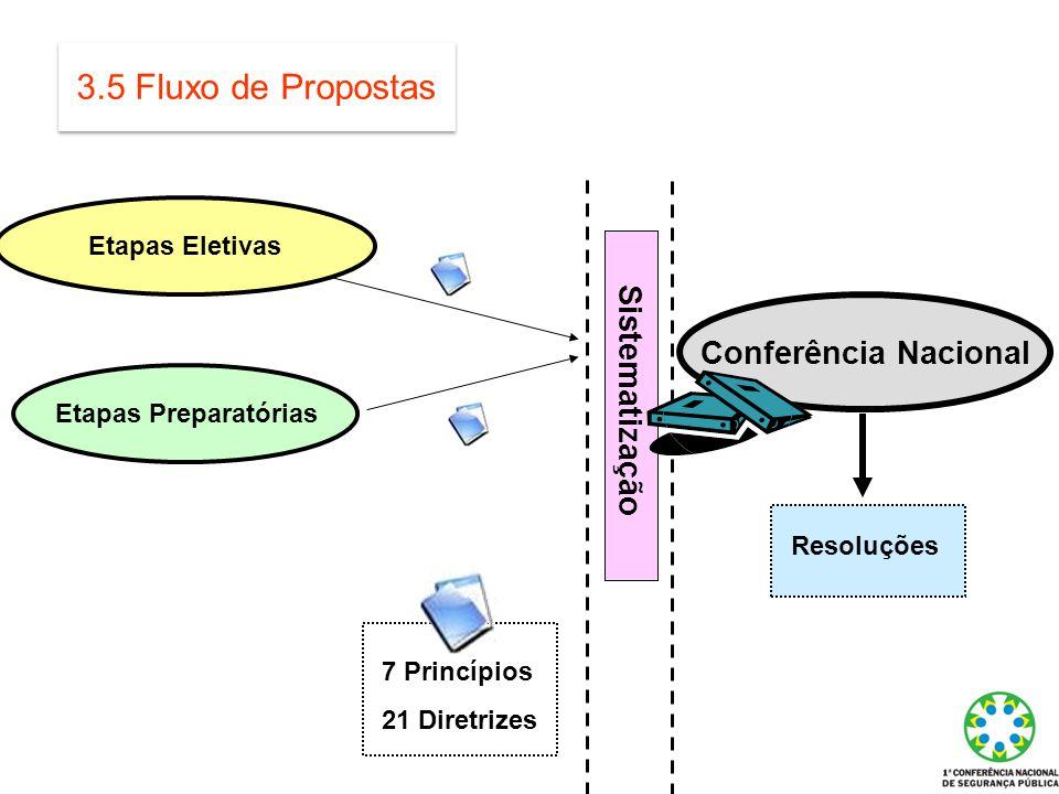 3.5 Fluxo de Propostas Etapas Eletivas Conferência Nacional Etapas Preparatórias 7 Princípios 21 Diretrizes Resoluções Sistematização