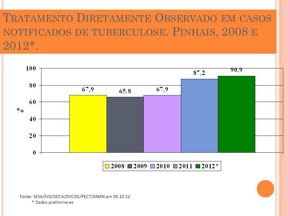 T RATAMENTO D IRETAMENTE O BSERVADO EM CASOS NOTIFICADOS DE TUBERCULOSE. P INHAIS, 2008 E 2012*. Fonte: SESA/SVS/DECA/DVCDE/PECT/SINAN em 05.10.12 * D