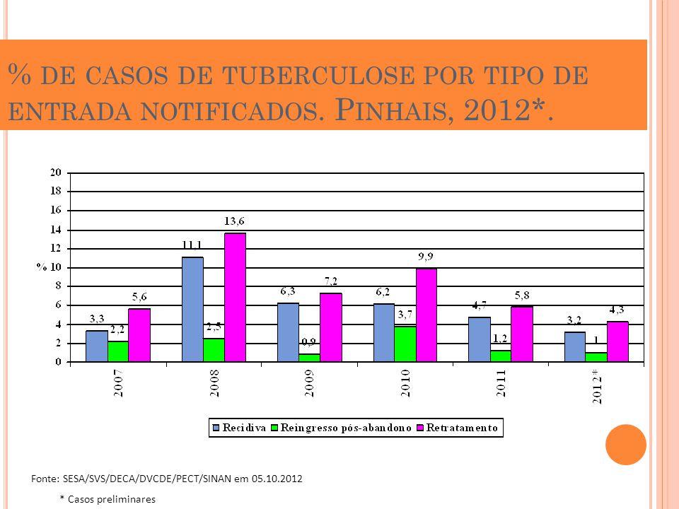 % DE CASOS DE TUBERCULOSE POR TIPO DE ENTRADA NOTIFICADOS. P INHAIS, 2012*. Fonte: SESA/SVS/DECA/DVCDE/PECT/SINAN em 05.10.2012 * Casos preliminares