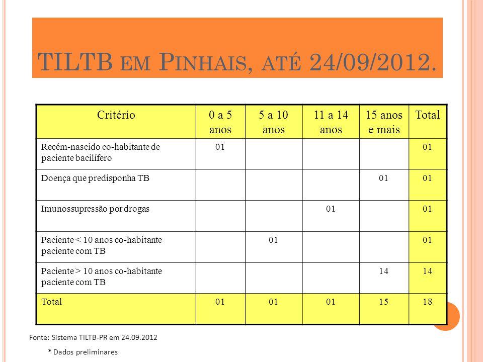 TILTB EM P INHAIS, ATÉ 24/09/2012. Critério0 a 5 anos 5 a 10 anos 11 a 14 anos 15 anos e mais Total Recém-nascido co-habitante de paciente bacilífero