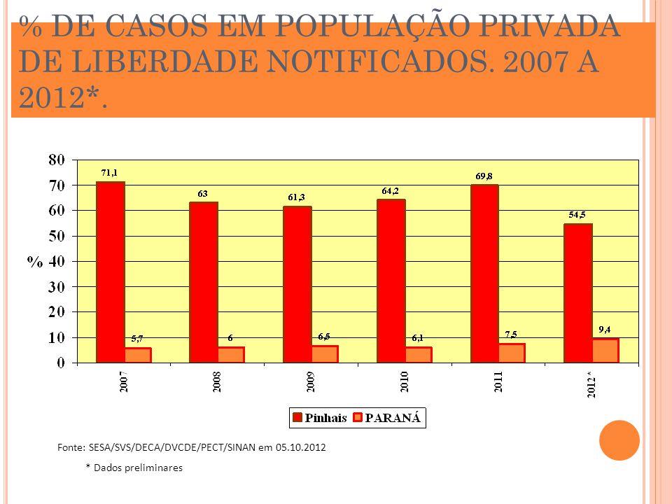 % DE CASOS EM POPULAÇÃO PRIVADA DE LIBERDADE NOTIFICADOS. 2007 A 2012*. Fonte: SESA/SVS/DECA/DVCDE/PECT/SINAN em 05.10.2012 * Dados preliminares