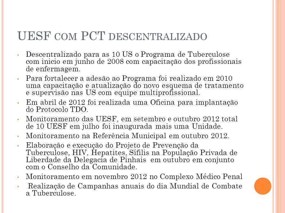 UESF COM PCT DESCENTRALIZADO Descentralizado para as 10 US o Programa de Tuberculose com inicio em junho de 2008 com capacitação dos profissionais de