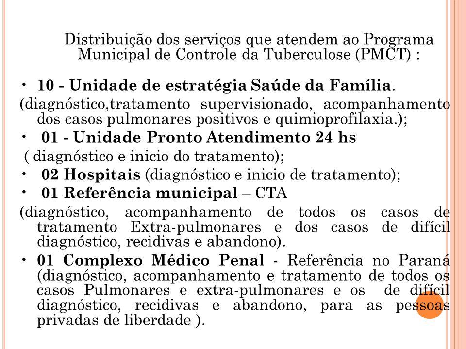 Distribuição dos serviços que atendem ao Programa Municipal de Controle da Tuberculose (PMCT) : 10 - Unidade de estratégia Saúde da Família. (diagnóst