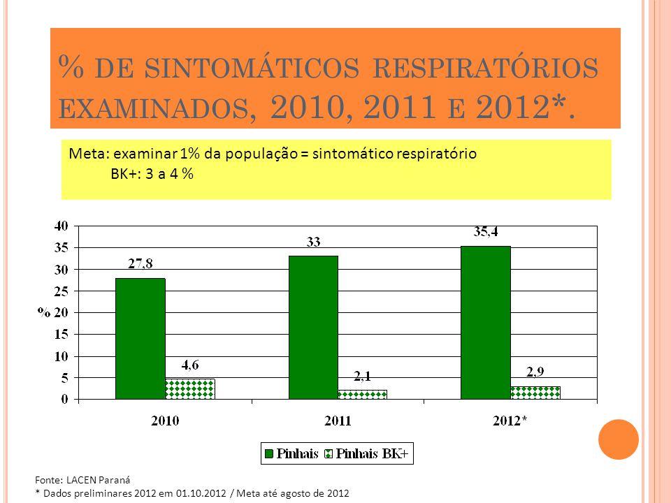 % DE SINTOMÁTICOS RESPIRATÓRIOS EXAMINADOS, 2010, 2011 E 2012*. Fonte: LACEN Paraná * Dados preliminares 2012 em 01.10.2012 / Meta até agosto de 2012