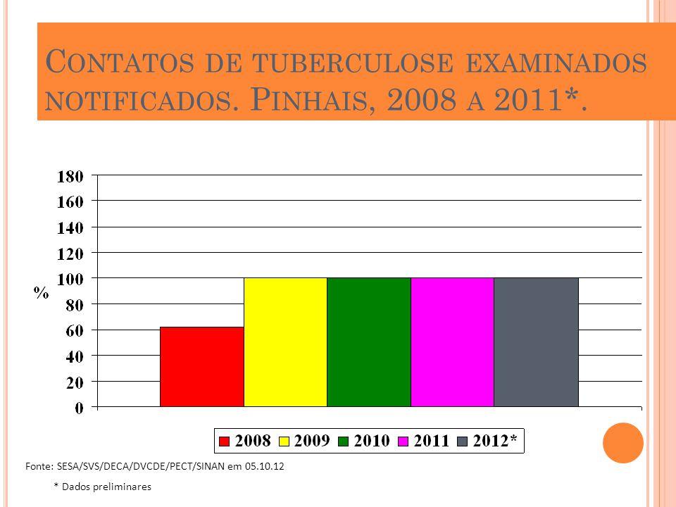 C ONTATOS DE TUBERCULOSE EXAMINADOS NOTIFICADOS. P INHAIS, 2008 A 2011*. Fonte: SESA/SVS/DECA/DVCDE/PECT/SINAN em 05.10.12 * Dados preliminares