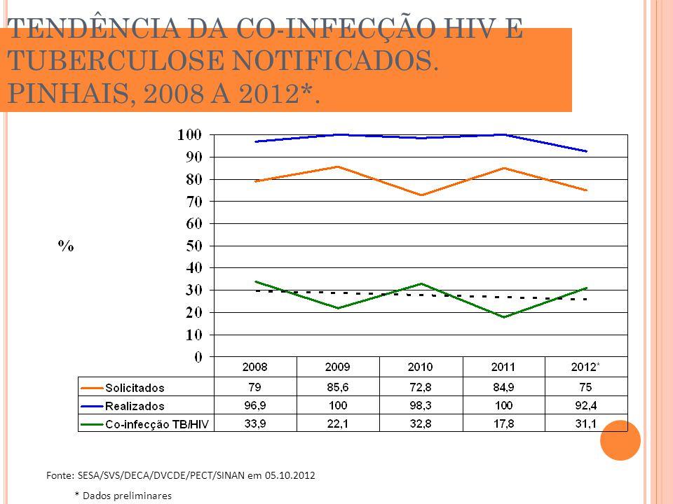 TENDÊNCIA DA CO-INFECÇÃO HIV E TUBERCULOSE NOTIFICADOS. PINHAIS, 2008 A 2012*. Fonte: SESA/SVS/DECA/DVCDE/PECT/SINAN em 05.10.2012 * Dados preliminare