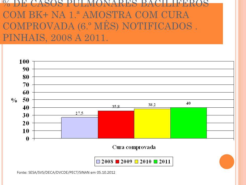 % DE CASOS PULMONARES BACILÍFEROS COM BK+ NA 1.ª AMOSTRA COM CURA COMPROVADA (6.º MÊS) NOTIFICADOS. PINHAIS, 2008 A 2011. Fonte: SESA/SVS/DECA/DVCDE/P