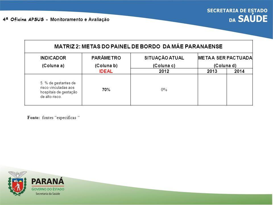 4ª Oficina APSUS - Monitoramento e Avaliação MATRIZ 2: METAS DO PAINEL DE BORDO DA MÁE PARANAENSE INDICADORPARÂMETROSITUAÇÃO ATUALMETA A SER PACTUADA