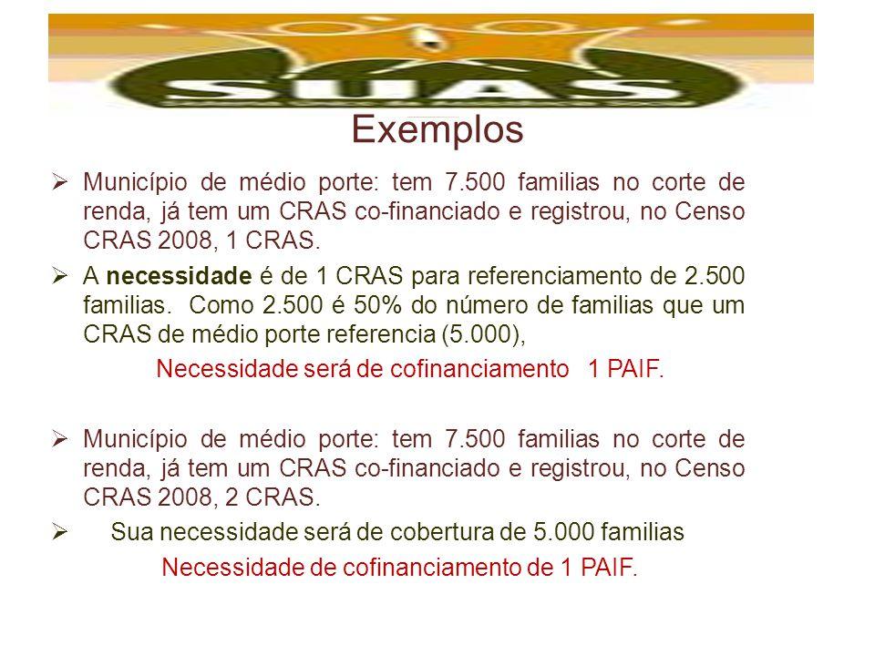 Exemplos Município de médio porte: tem 7.500 familias no corte de renda, já tem um CRAS co-financiado e registrou, no Censo CRAS 2008, 1 CRAS. A neces