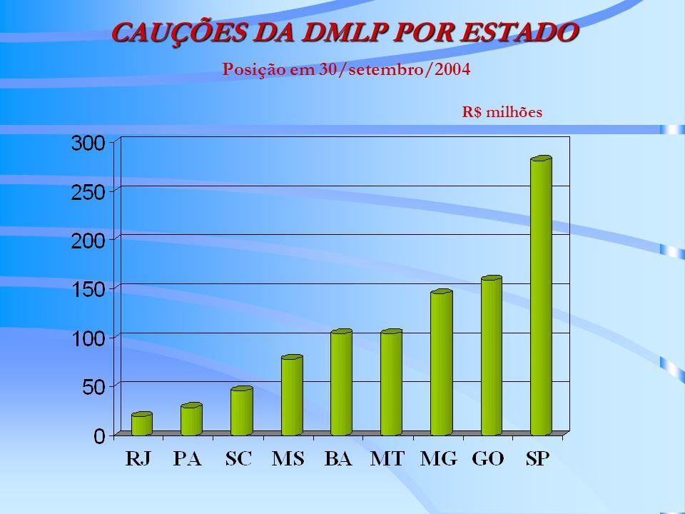 CAUÇÕES DA DMLP POR ESTADO CAUÇÕES DA DMLP POR ESTADO Posição em 30/setembro/2004 US$ milhões
