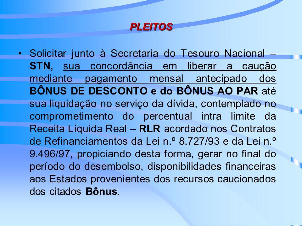 PLEITOS Solicitar junto à Secretaria do Tesouro Nacional – STN, sua concordância em liberar a caução mediante pagamento mensal antecipado dos BÔNUS DE DESCONTO e do BÔNUS AO PAR até sua liquidação no serviço da dívida, contemplado no comprometimento do percentual intra limite da Receita Líquida Real – RLR acordado nos Contratos de Refinanciamentos da Lei n.º 8.727/93 e da Lei n.º 9.496/97, propiciando desta forma, gerar no final do período do desembolso, disponibilidades financeiras aos Estados provenientes dos recursos caucionados dos citados Bônus.