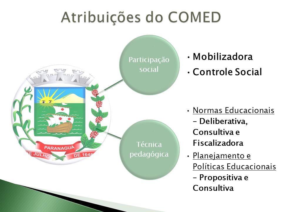 Participação social Mobilizadora Controle Social Técnica pedagógica Normas Educacionais – Deliberativa, Consultiva e Fiscalizadora Planejamento e Polí
