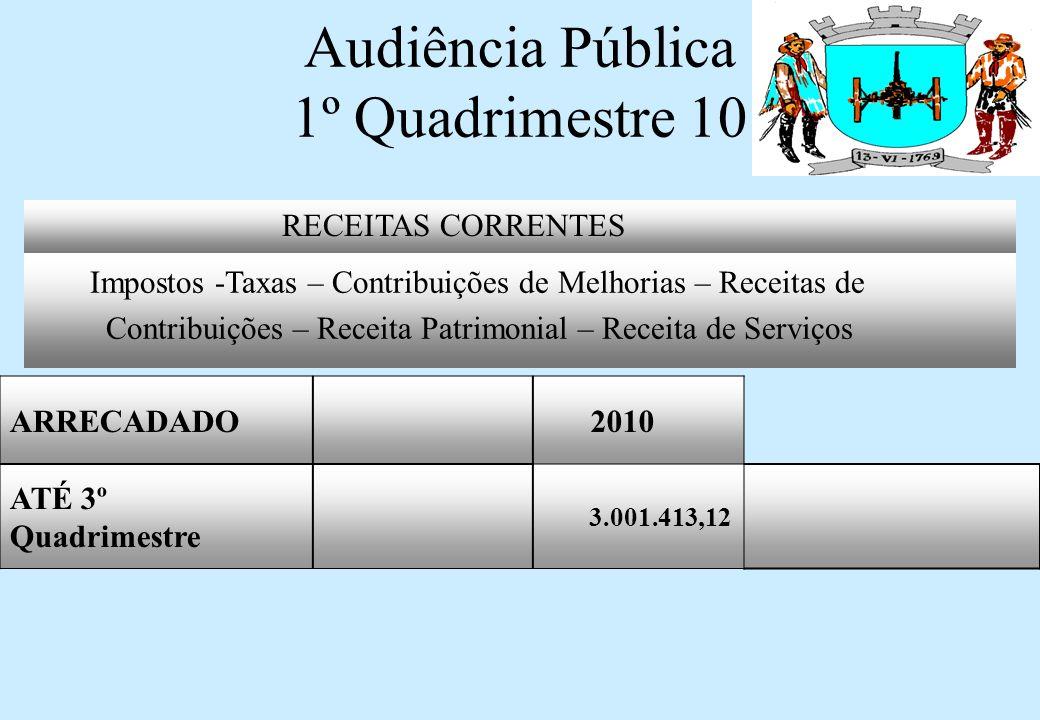 Audiência Pública 1º Quadrimestre 10 RECEITAS CORRENTES Impostos -Taxas – Contribuições de Melhorias – Receitas de Contribuições – Receita Patrimonial – Receita de Serviços ARRECADADO 2010 ATÉ 3º Quadrimestre 3.001.413,12
