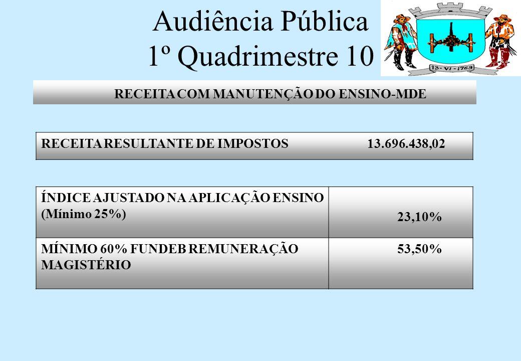 Audiência Pública 1º Quadrimestre 10 DESPESAS VÍNCULADAS RECEITAS DE IMPOSTOS Despesas com Ensino Fundamental3.287.201,28 DESPESAS VÍNCULADAS AO FUNDEB2.124.125,90 Pagamento Profissionais Magistério 60%1.482.092,82 Outras Despesas Ensino Fundamental 40%642.033,08 DEDUÇÕES DA DESPESA 123.916,34 DESPESA LIQUIDA PARA FINS DO LÍMITE3.163.284,94 DESPESAS COM MANUTENÇÃO DO ENSINO-MDE