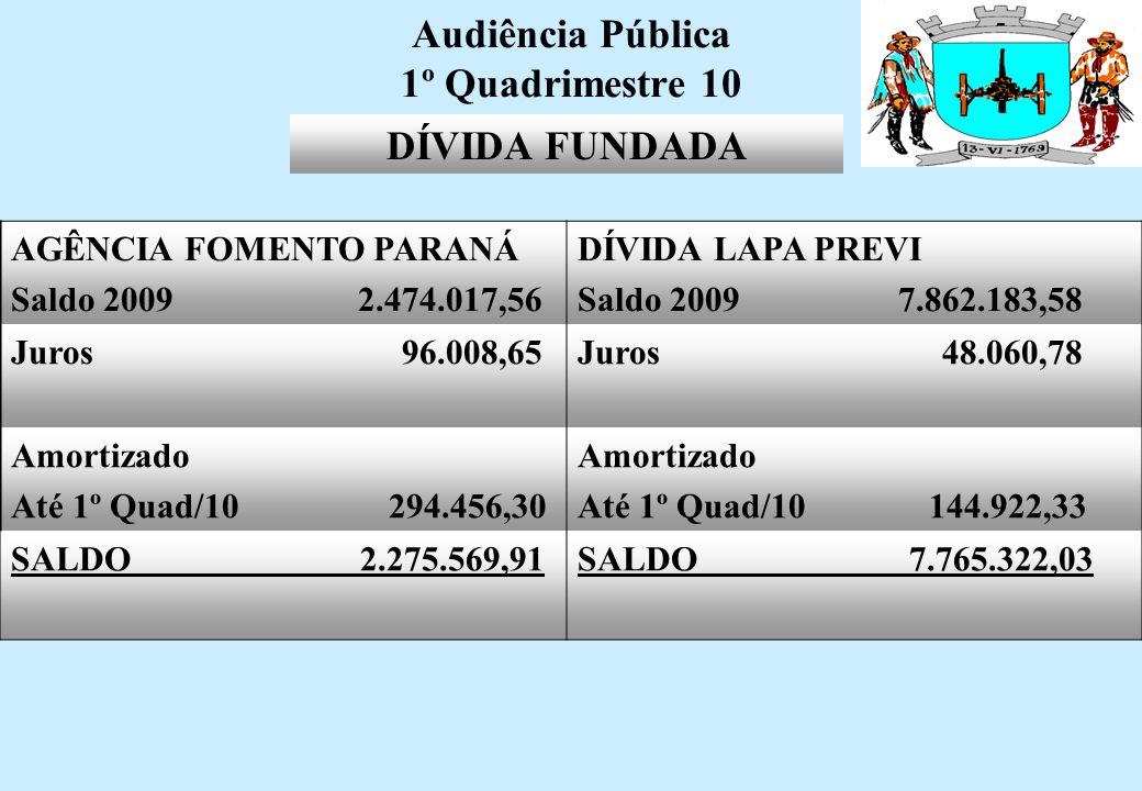 Audiência Pública 1º Quadrimestre 10 RESTOS A PAGAR DE EXERCICIOS ANTERIORES 264.272,62 RESTOS A PAGAR 20095.386.911,82 DEMONSTRATIVO DE RESTOS A PAGAR PAGAMENTO ATÉ 1º QUADRIMESTRE 2010 3.571.154,92 RESTOS A PAGAR CANCELADOS 445.835,63 SALDO A PAGAR 1.634.193,89