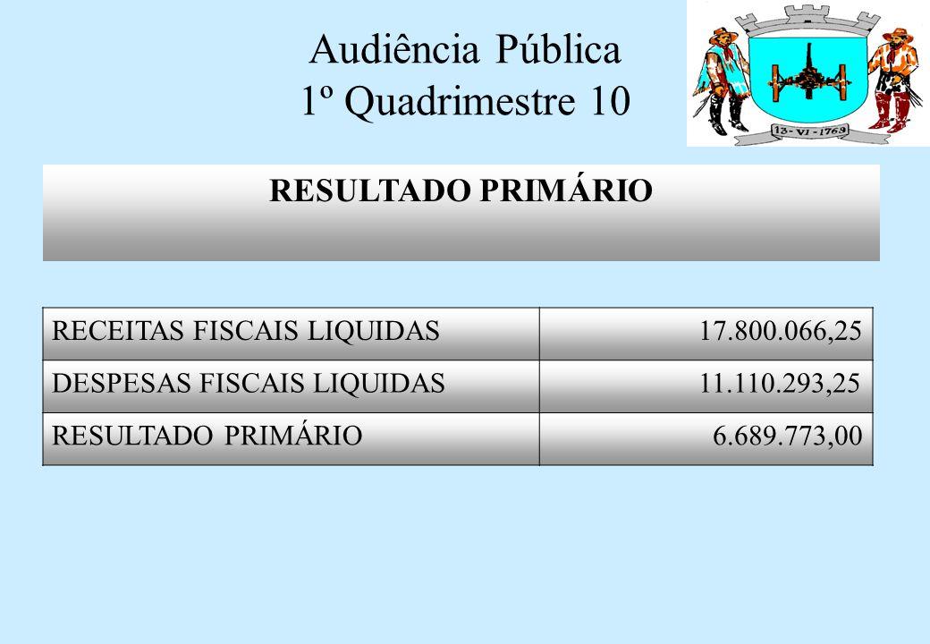 Audiência Pública 1º Quadrimestre 10 BANCOS CONTA MOVIMENTO R$ 13.512.787,51 (-) RESTOS A PAGAR 1.634.193,89 (-) CONTAS A PAGAR 2010 7.558.542,32 SUPERAVIT FINANCEIRO4.320.051,30 DISPONIBILIDADE FINANCEIRA
