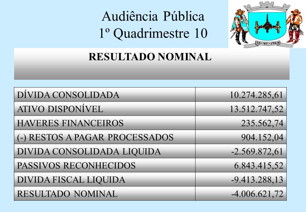 Audiência Pública 1º Quadrimestre 10 RESULTADO PRIMÁRIO RECEITAS FISCAIS LIQUIDAS 17.800.066,25 DESPESAS FISCAIS LIQUIDAS 11.110.293,25 RESULTADO PRIMÁRIO 6.689.773,00