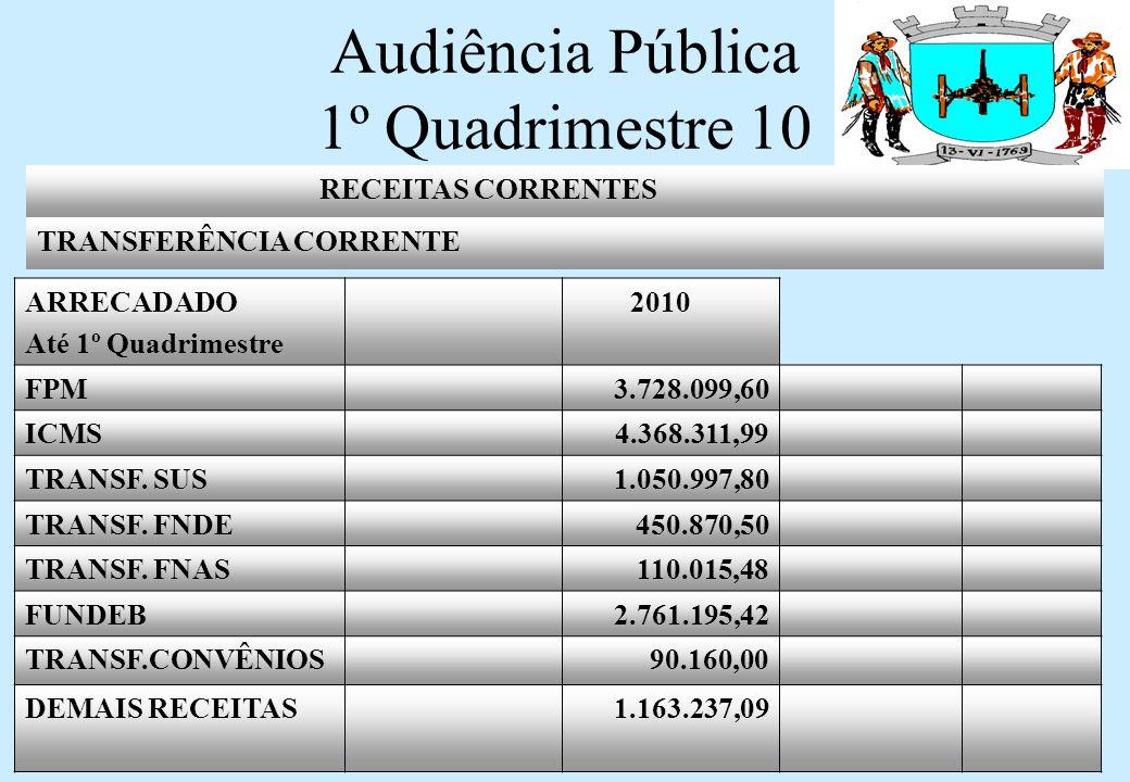 Audiência Pública 1º Quadrimestre 10 RECEITAS CORRENTES TRANSFERÊNCIA CORRENTE ARRECADADO Até 1º Quadrimestre 2010 FPM3.728.099,60 ICMS4.368.311,99 TRANSF.